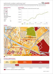 Muster Wohnmarktanalyse